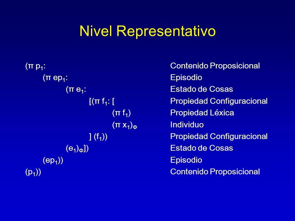 Nivel Representativo (π p1: Contenido Proposicional (π ep1: Episodio