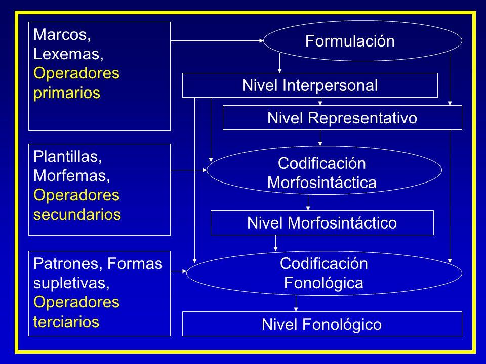 Operadores secundarios Codificación Morfosintáctica