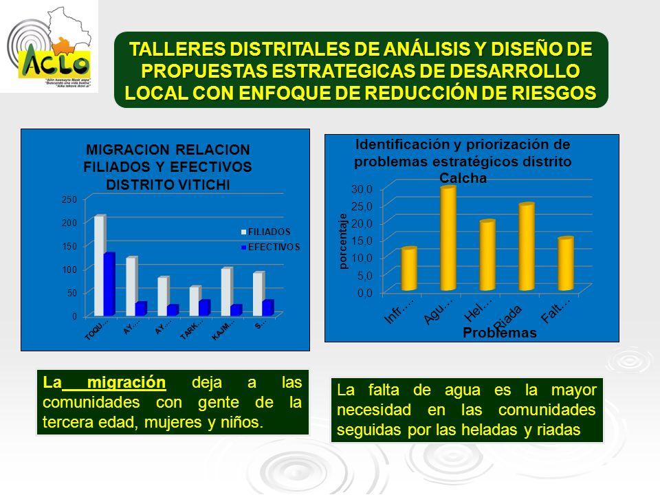 TALLERES DISTRITALES DE ANÁLISIS Y DISEÑO DE PROPUESTAS ESTRATEGICAS DE DESARROLLO LOCAL CON ENFOQUE DE REDUCCIÓN DE RIESGOS
