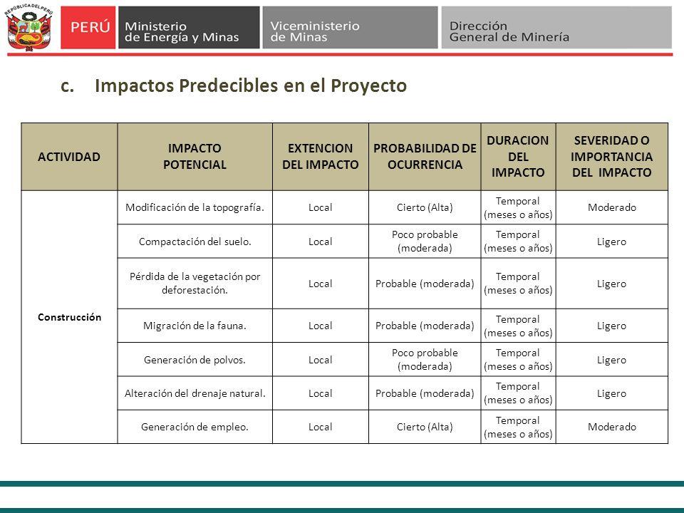 PROBABILIDAD DE OCURRENCIA SEVERIDAD O IMPORTANCIA DEL IMPACTO