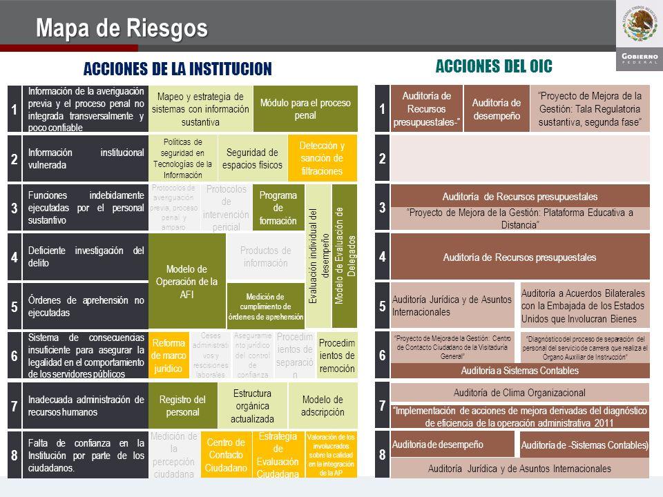Mapa de Riesgos ACCIONES DEL OIC ACCIONES DE LA INSTITUCION 1 1 2 2 3