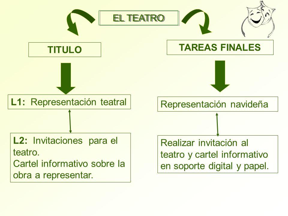 EL TEATRO TAREAS FINALES. TITULO. L1: Representación teatral. Representación navideña. L2: Invitaciones para el teatro.