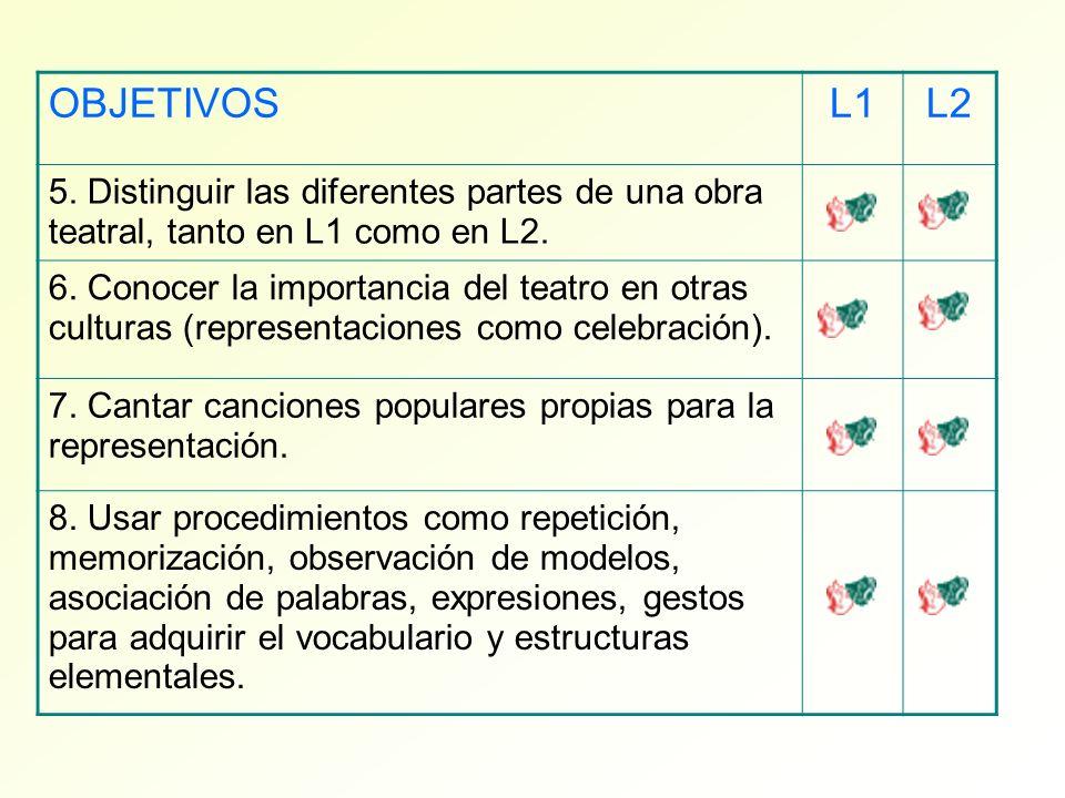 OBJETIVOS L1. L2. 5. Distinguir las diferentes partes de una obra teatral, tanto en L1 como en L2.