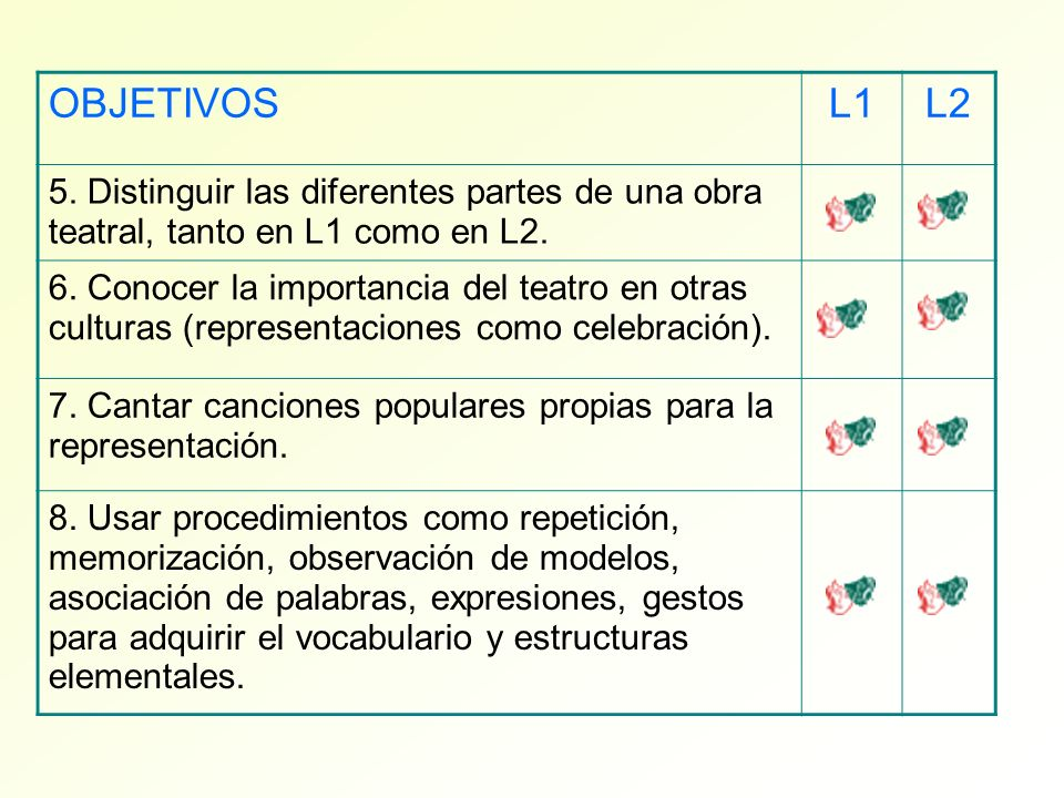 OBJETIVOSL1. L2. 5. Distinguir las diferentes partes de una obra teatral, tanto en L1 como en L2.