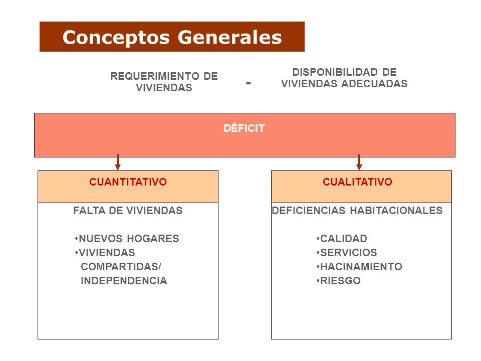Conceptos Generales - DISPONIBILIDAD DE VIVIENDAS ADECUADAS