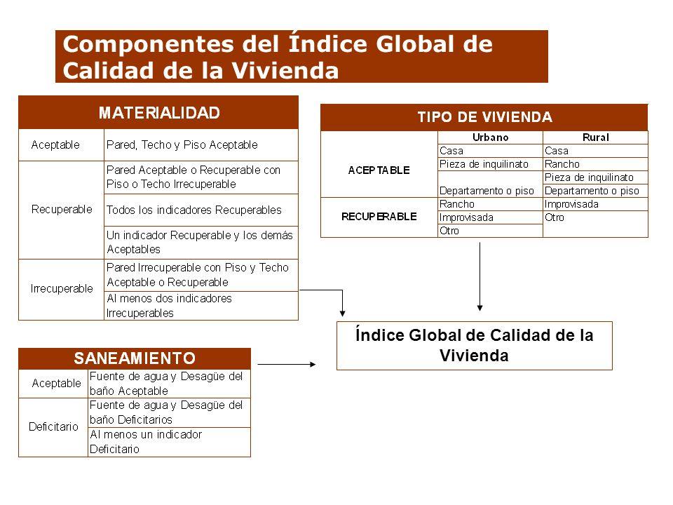 Componentes del Índice Global de Calidad de la Vivienda