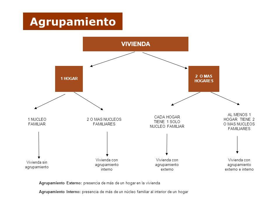 Agrupamiento VIVIENDA Vivienda con agrupamiento externo e interno