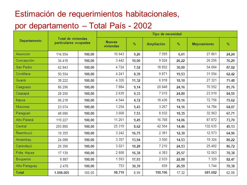 Total de viviendas particulares ocupadas