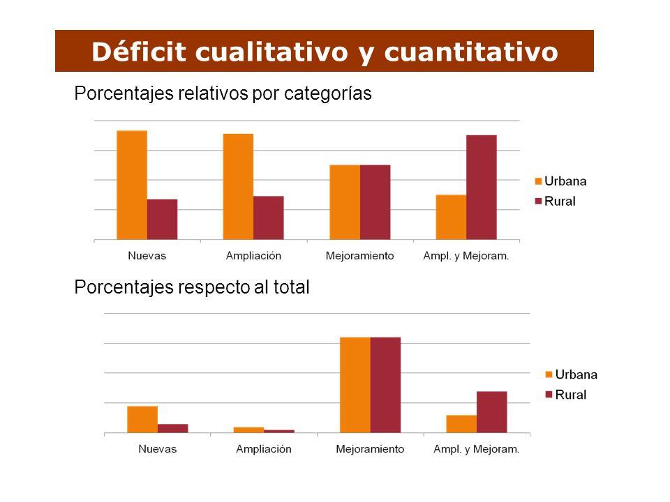 Déficit cualitativo y cuantitativo