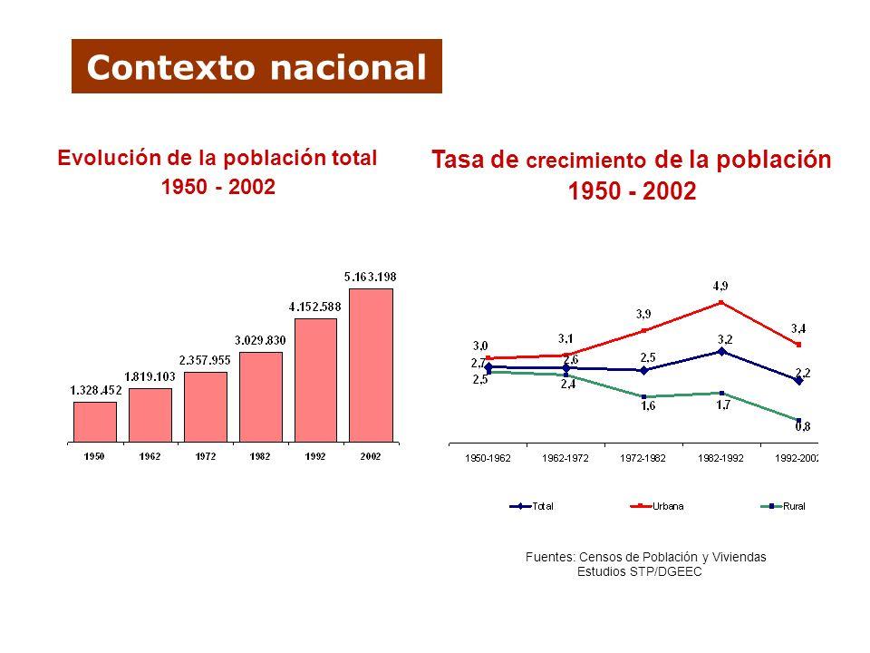 Evolución de la población total Tasa de crecimiento de la población