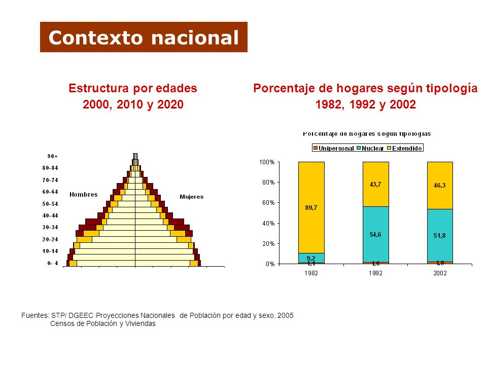 Porcentaje de hogares según tipología