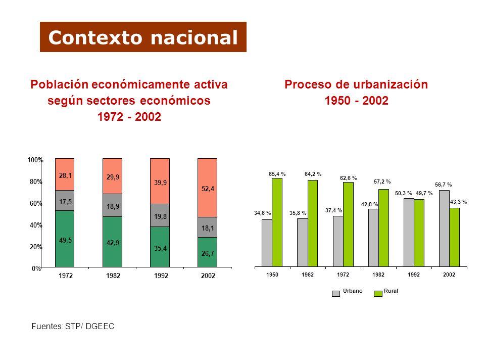 Contexto nacional Población económicamente activa