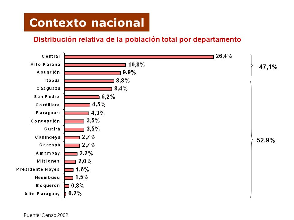 Distribución relativa de la población total por departamento