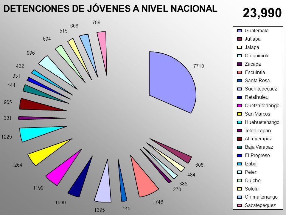 23,990 DETENCIONES DE JÓVENES A NIVEL NACIONAL 7710 608 484 385 270