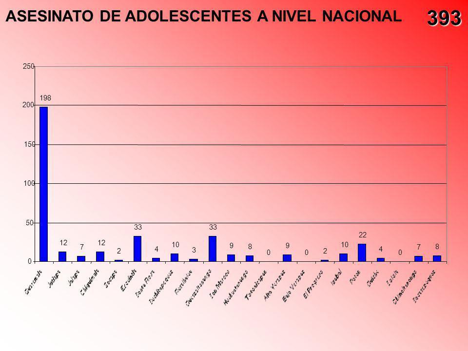 393 ASESINATO DE ADOLESCENTES A NIVEL NACIONAL 250 198 200 150 100 50