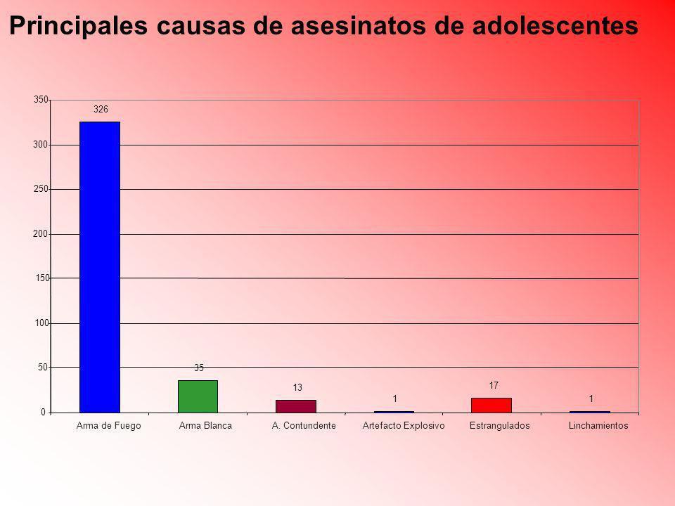 Principales causas de asesinatos de adolescentes