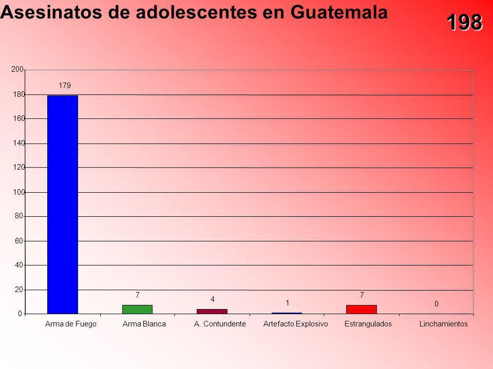 198 Asesinatos de adolescentes en Guatemala 200 179 180 160 140 120