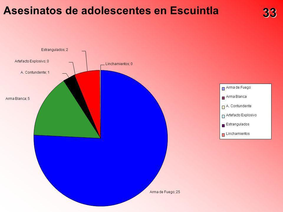 33 Asesinatos de adolescentes en Escuintla Estrangulados; 2
