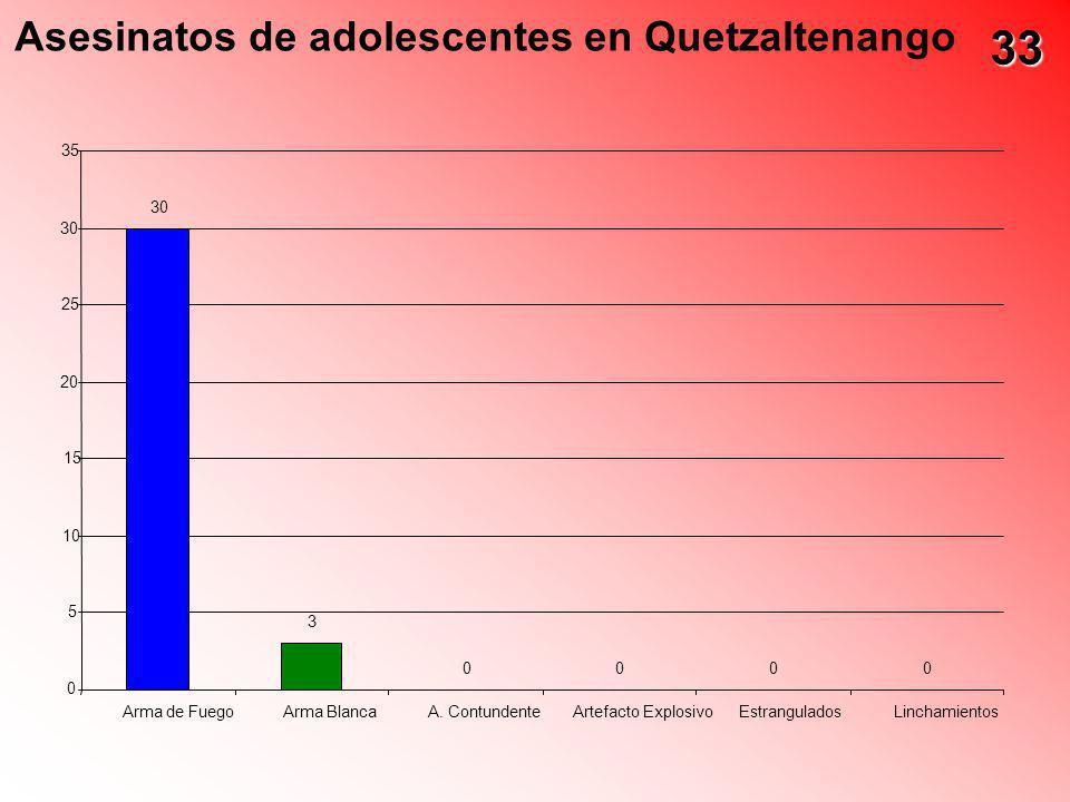 33 Asesinatos de adolescentes en Quetzaltenango 35 30 30 25 20 15 10 5