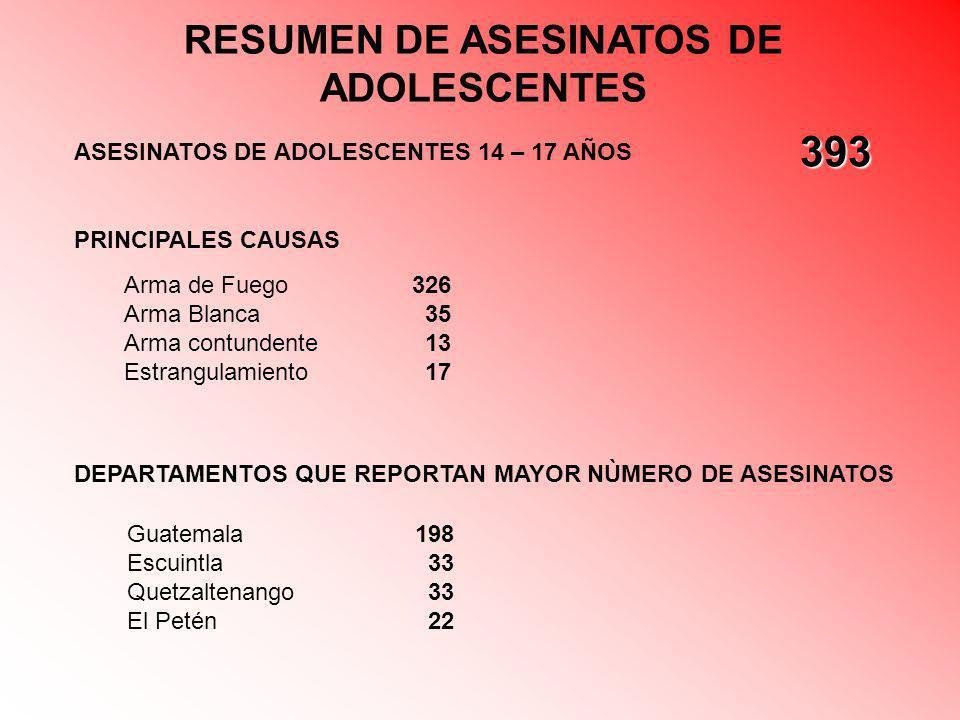 RESUMEN DE ASESINATOS DE ADOLESCENTES