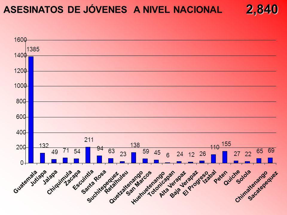 2,840 ASESINATOS DE JÓVENES A NIVEL NACIONAL 1385 132 49 71 54 211 94