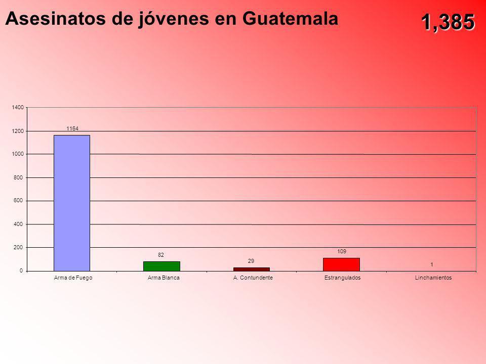 1,385 Asesinatos de jóvenes en Guatemala 1400 1200 1164 1000 800 600