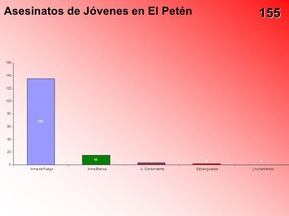 155 Asesinatos de Jóvenes en El Petén 160 140 120 100 80 135 60 40 20
