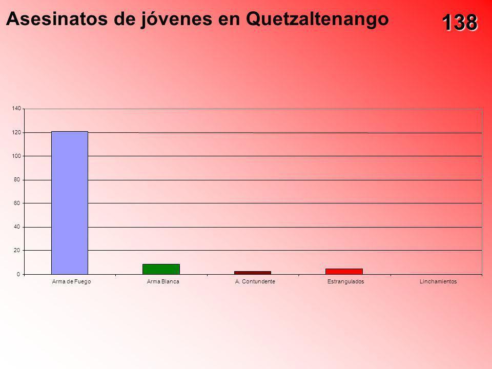 138 Asesinatos de jóvenes en Quetzaltenango 140 120 100 80 60 40 20