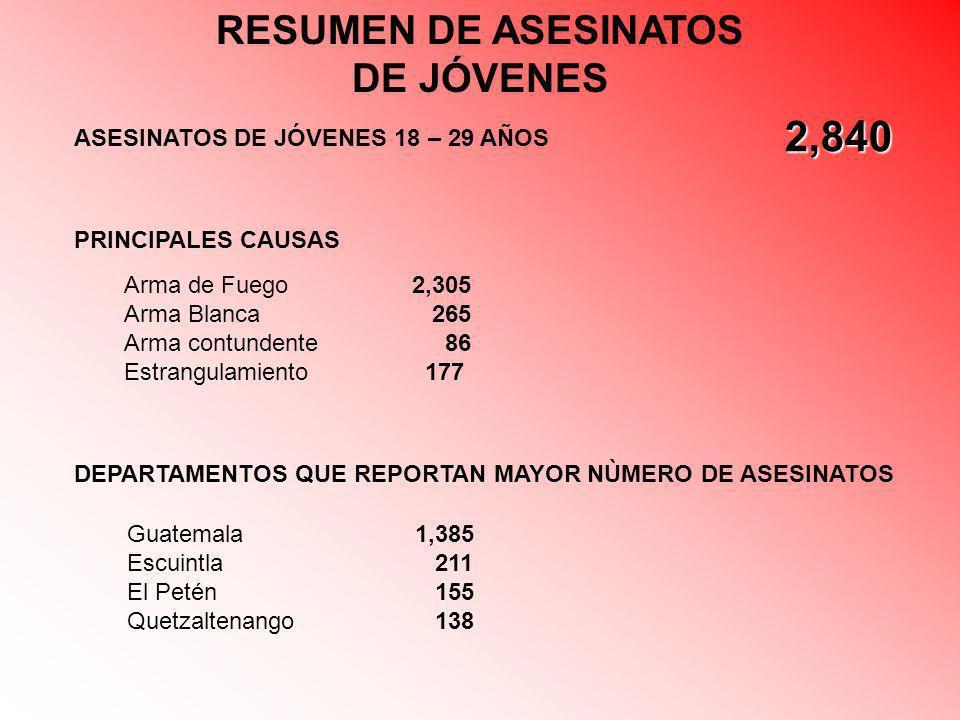2,840 RESUMEN DE ASESINATOS DE JÓVENES