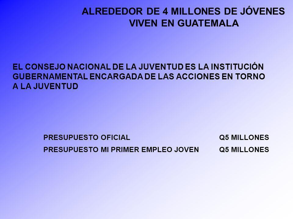 ALREDEDOR DE 4 MILLONES DE JÓVENES