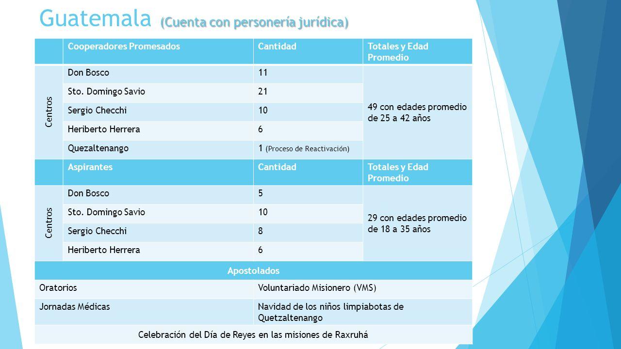 Guatemala (Cuenta con personería jurídica)