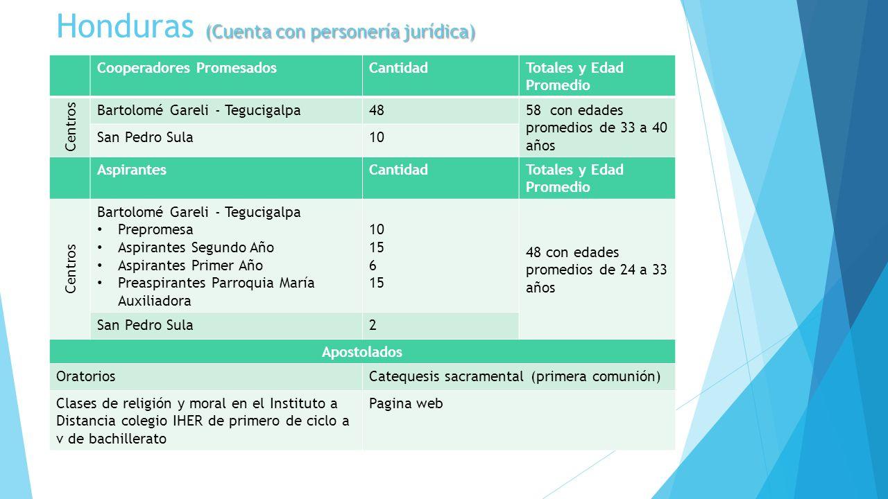 Honduras (Cuenta con personería jurídica)