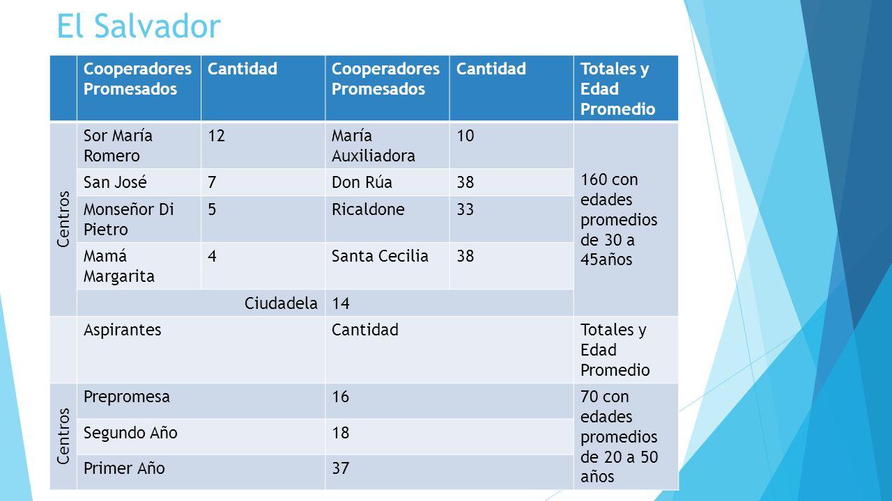 El Salvador Cooperadores Promesados Cantidad Totales y Edad Promedio