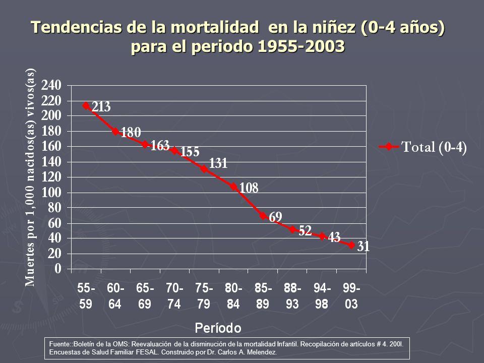 Tendencias de la mortalidad en la niñez (0-4 años) para el periodo 1955-2003