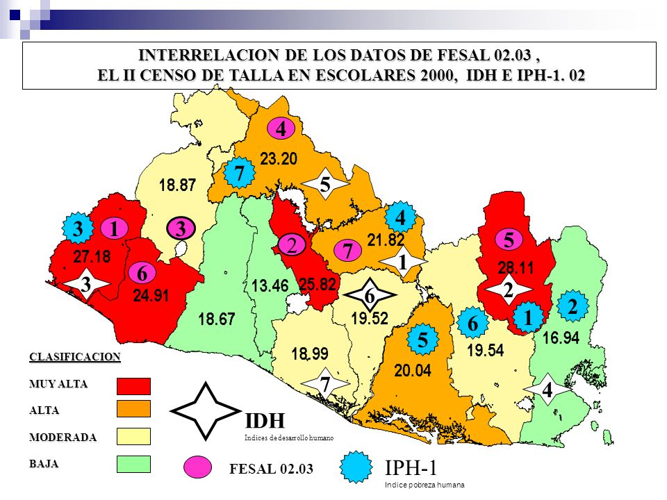 INTERRELACION DE LOS DATOS DE FESAL 02.03 ,