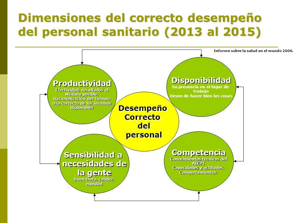 Dimensiones del correcto desempeño del personal sanitario (2013 al 2015)