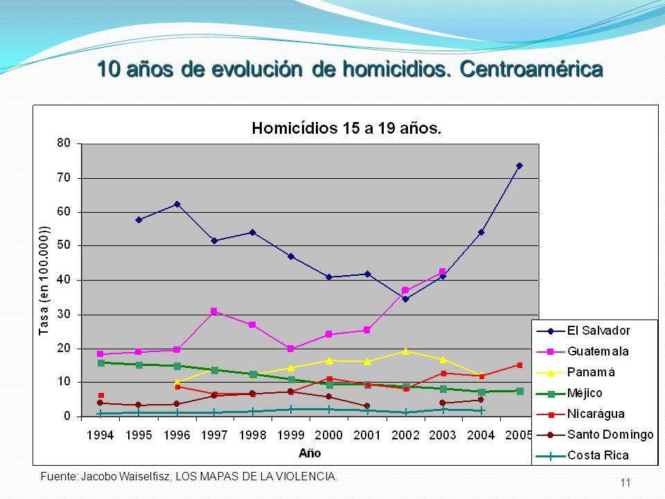 10 años de evolución de homicidios. Centroamérica
