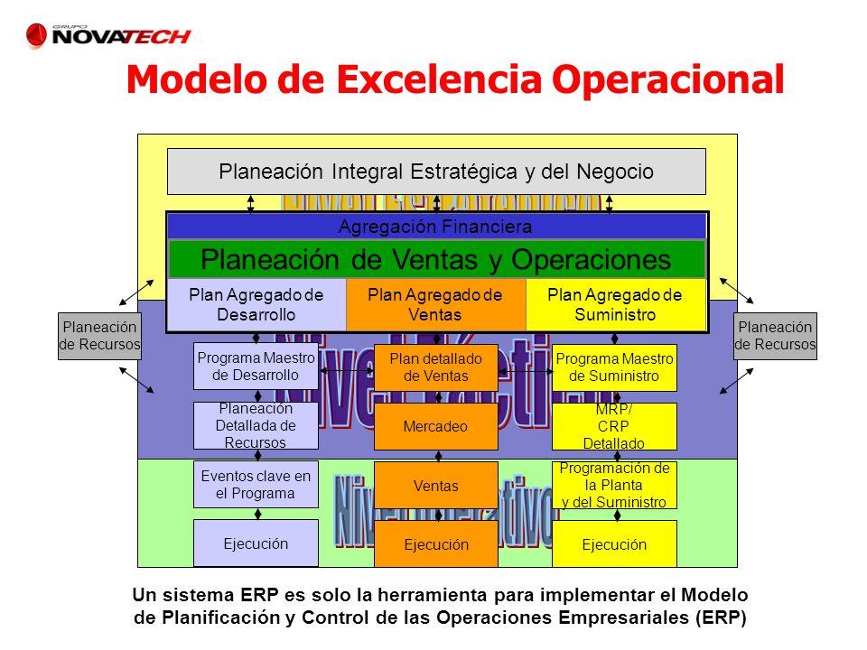 Modelo de Excelencia Operacional