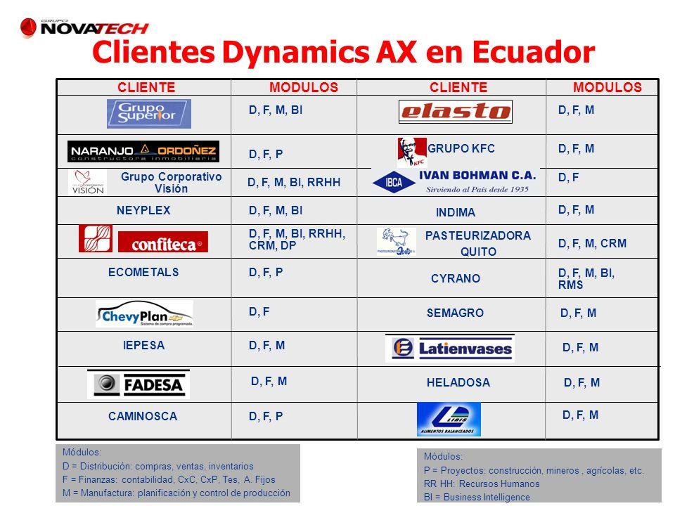 Clientes Dynamics AX en Ecuador Grupo Corporativo Visión