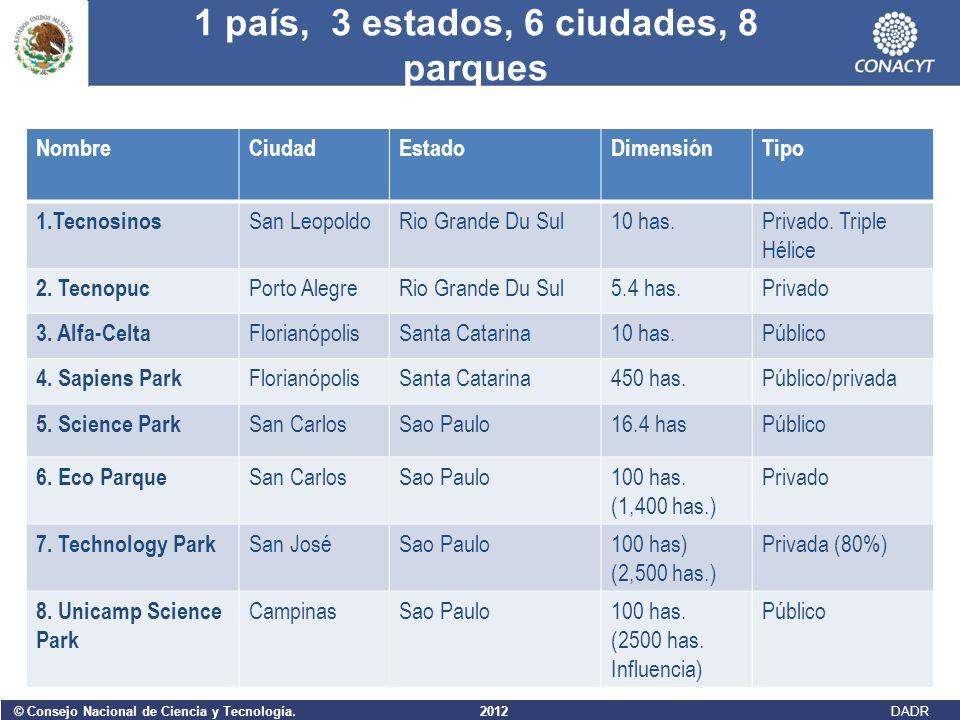 1 país, 3 estados, 6 ciudades, 8 parques