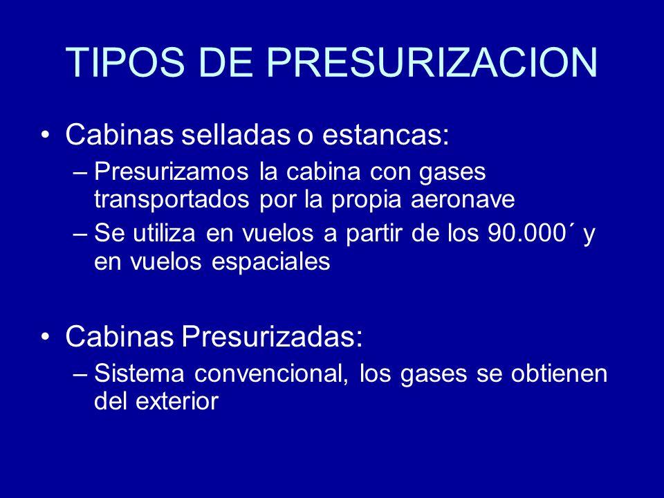 TIPOS DE PRESURIZACION