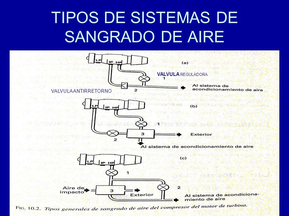 TIPOS DE SISTEMAS DE SANGRADO DE AIRE