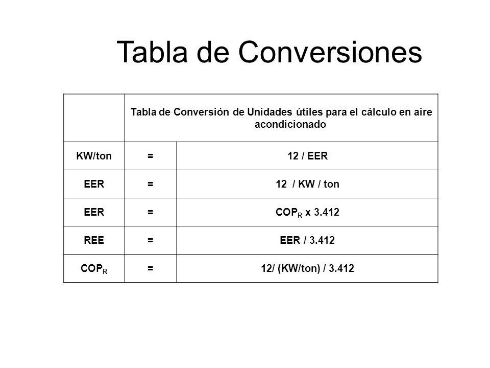 Tabla de Conversiones Tabla de Conversión de Unidades útiles para el cálculo en aire acondicionado.