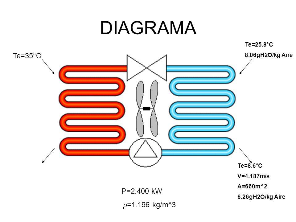 DIAGRAMA Te=35°C P=2.400 kW =1.196 kg/m^3 Te=25.8°C 8.06gH2O/kg Aire