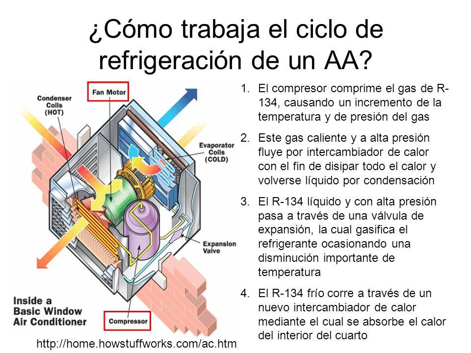 ¿Cómo trabaja el ciclo de refrigeración de un AA