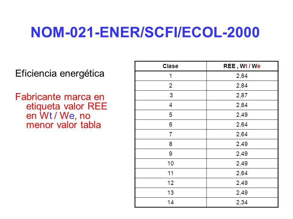 NOM-021-ENER/SCFI/ECOL-2000