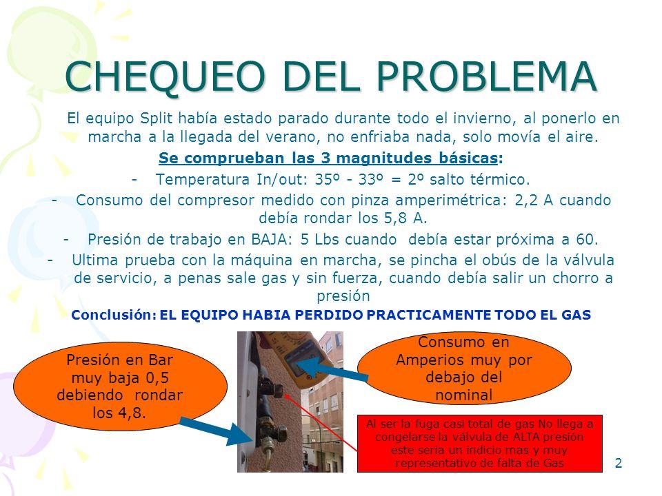 CHEQUEO DEL PROBLEMA