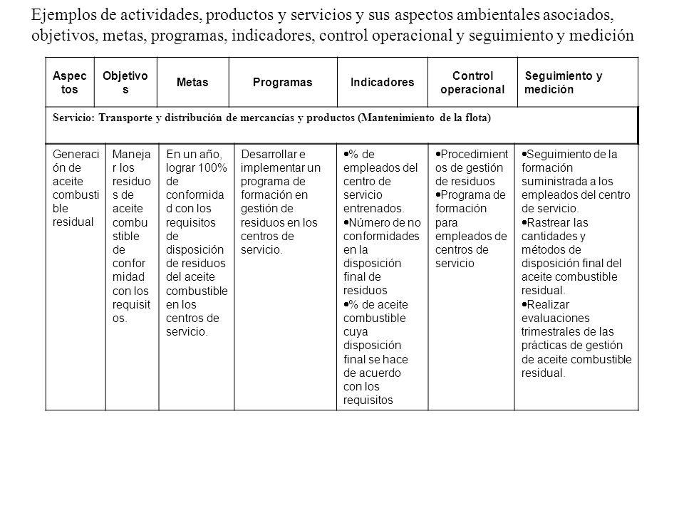 Ejemplos de actividades, productos y servicios y sus aspectos ambientales asociados, objetivos, metas, programas, indicadores, control operacional y seguimiento y medición