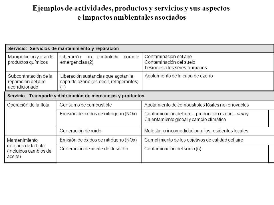 Ejemplos de actividades, productos y servicios y sus aspectos