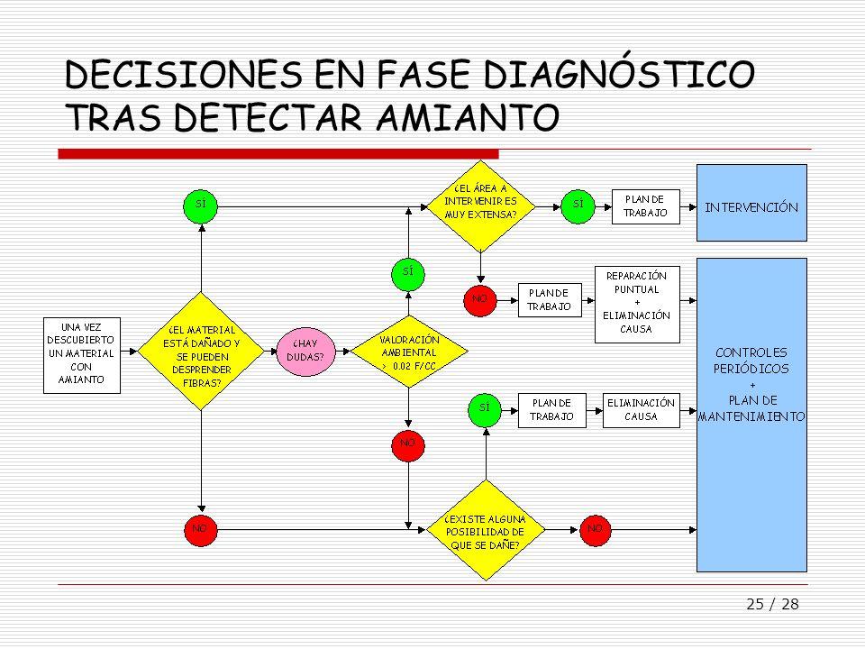 DECISIONES EN FASE DIAGNÓSTICO TRAS DETECTAR AMIANTO
